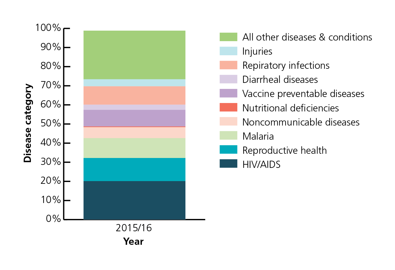 Current health expenditure by disease (illness or condition), Kenya 2015/16: National Health Accounts