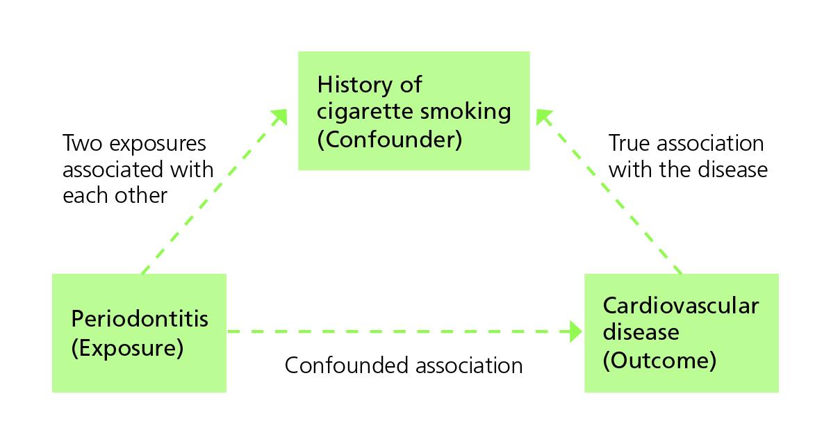 Diagram illustrating confounding