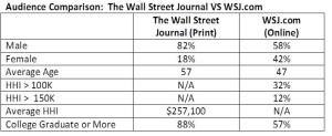 audience comparison wsj print versus online