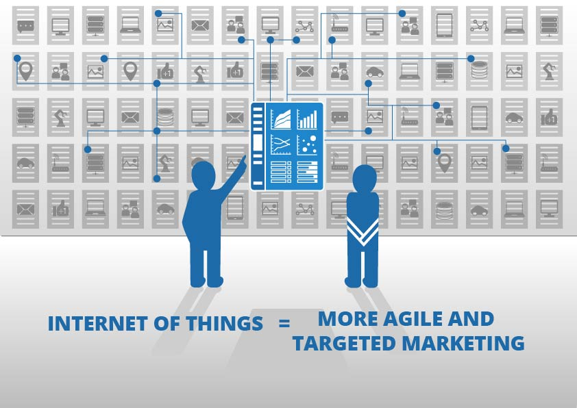 Internet of Things equals More Agile and Targeted Marketing