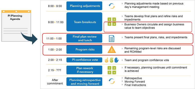 PI Planning - Day 2