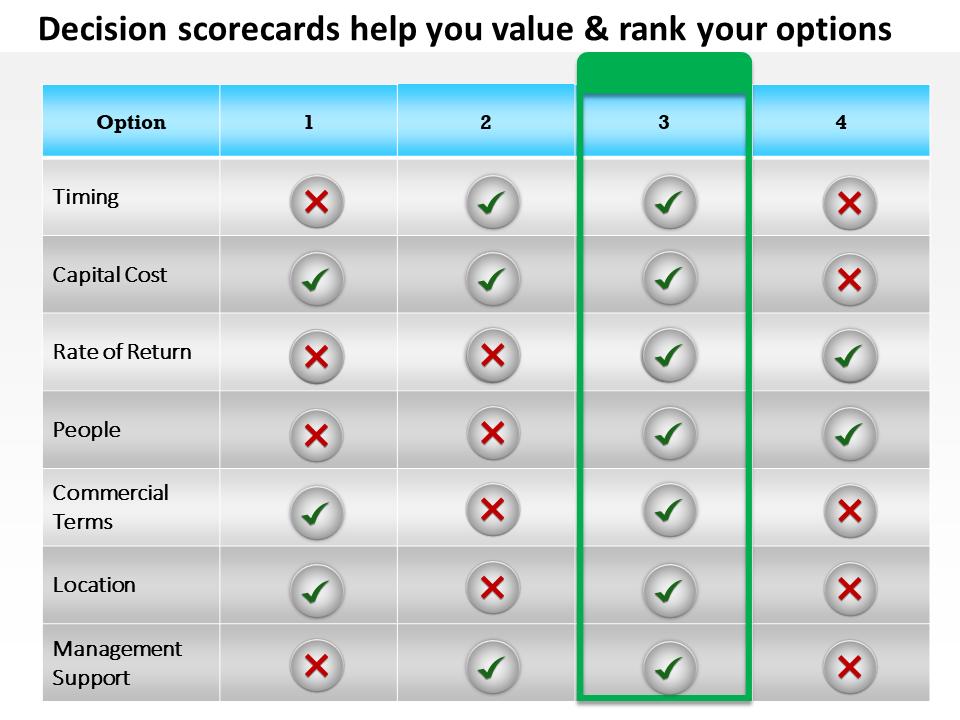 Decision Scorecard Image