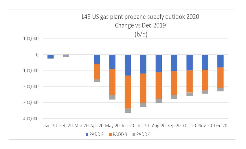 Propane supply chart
