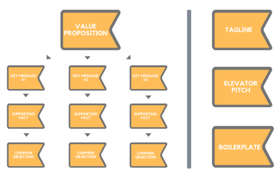How to Develop a Message Map ForYourBusiness