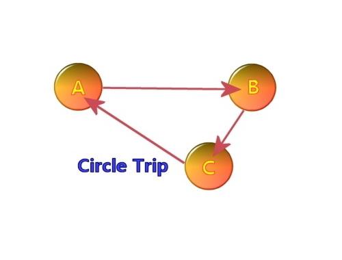 Circle Trip