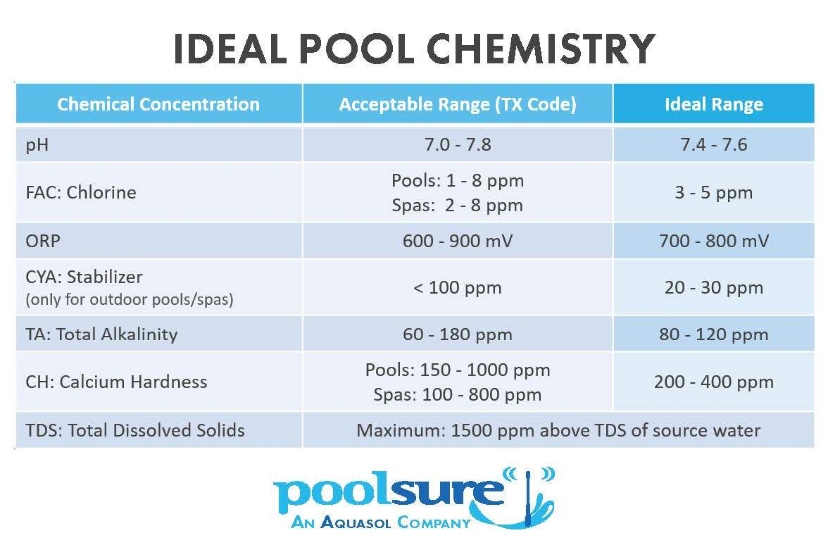 ideal chemistry ranges chart