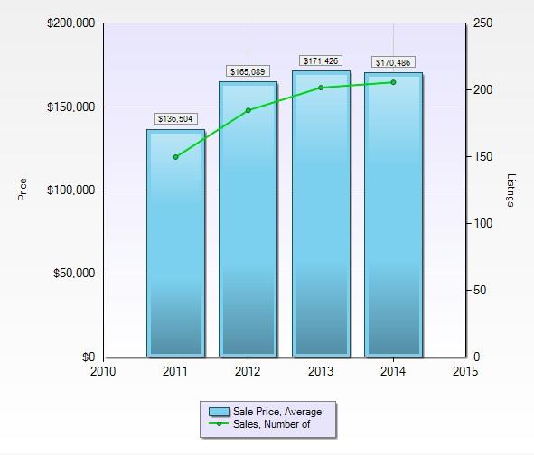 Average home sale price January 2011 to December 2014