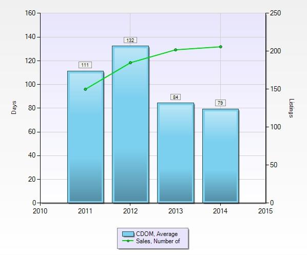 Cumulative days on market, January 2011 to December 2014
