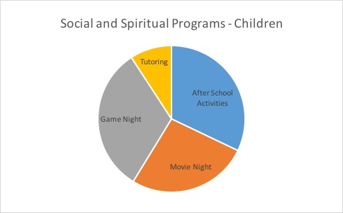 ChildSocial