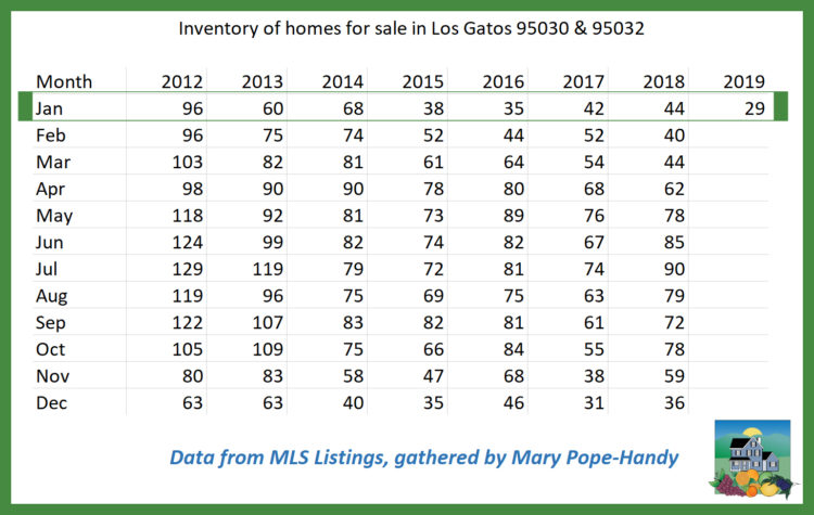 Inventory of homes for sale in Los Gatos 95030 and 95032 750x475 - 2018 real estate sales in Belwood, Belgatos, Surmont & nearby