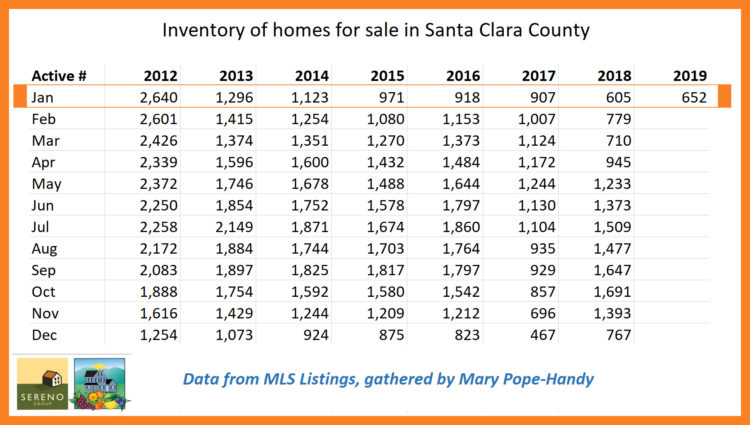 Santa Clara County inventory of single family homes for sale as of Jan 1 2019 750x425 - 2018 real estate sales in Belwood, Belgatos, Surmont & nearby