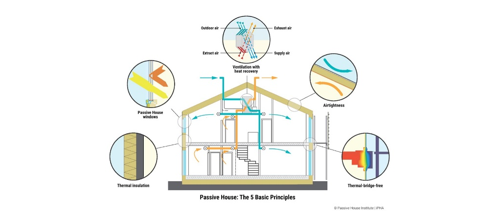 The Passive House Institute (PHI)