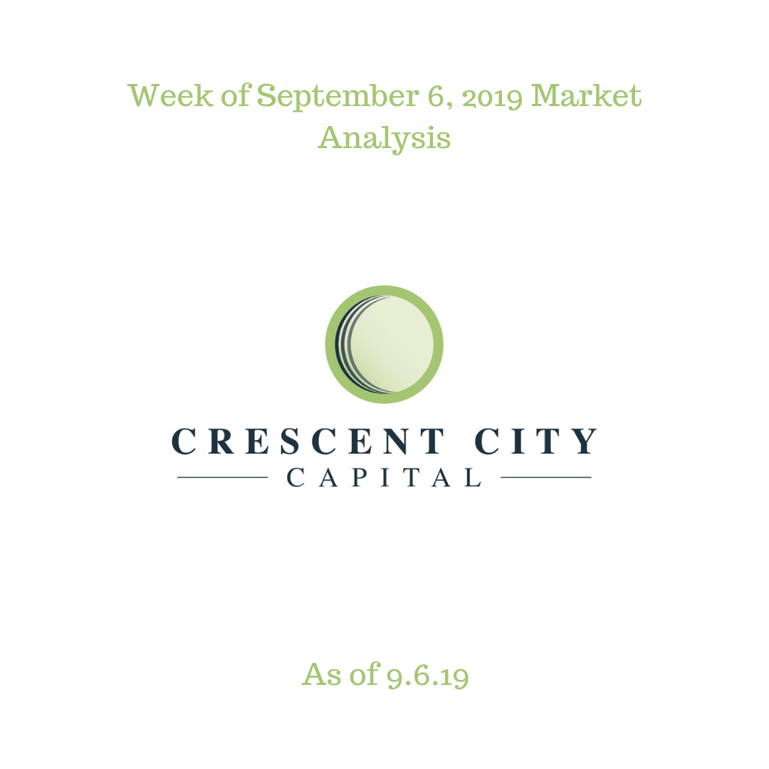 Copy of Weekly Market Analysis 3
