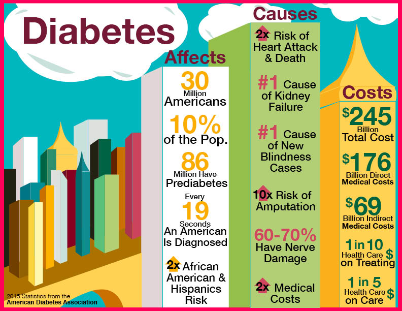 Diabetes by the Numbers