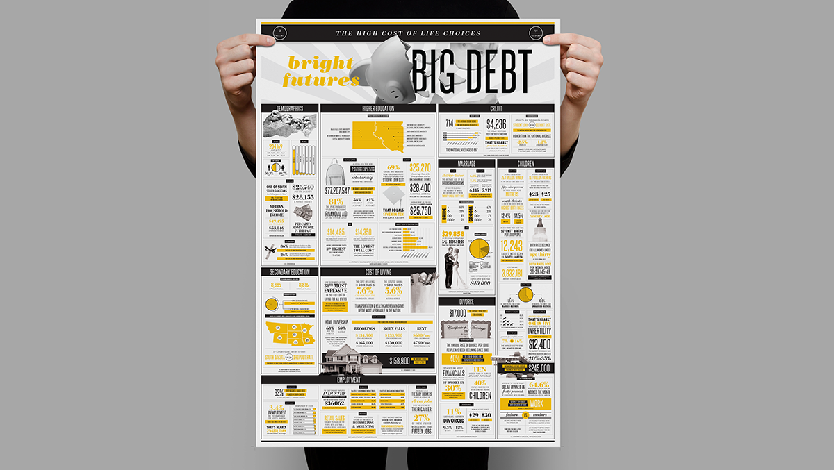 BIg Debt South Dakota Economics Infographic Poster