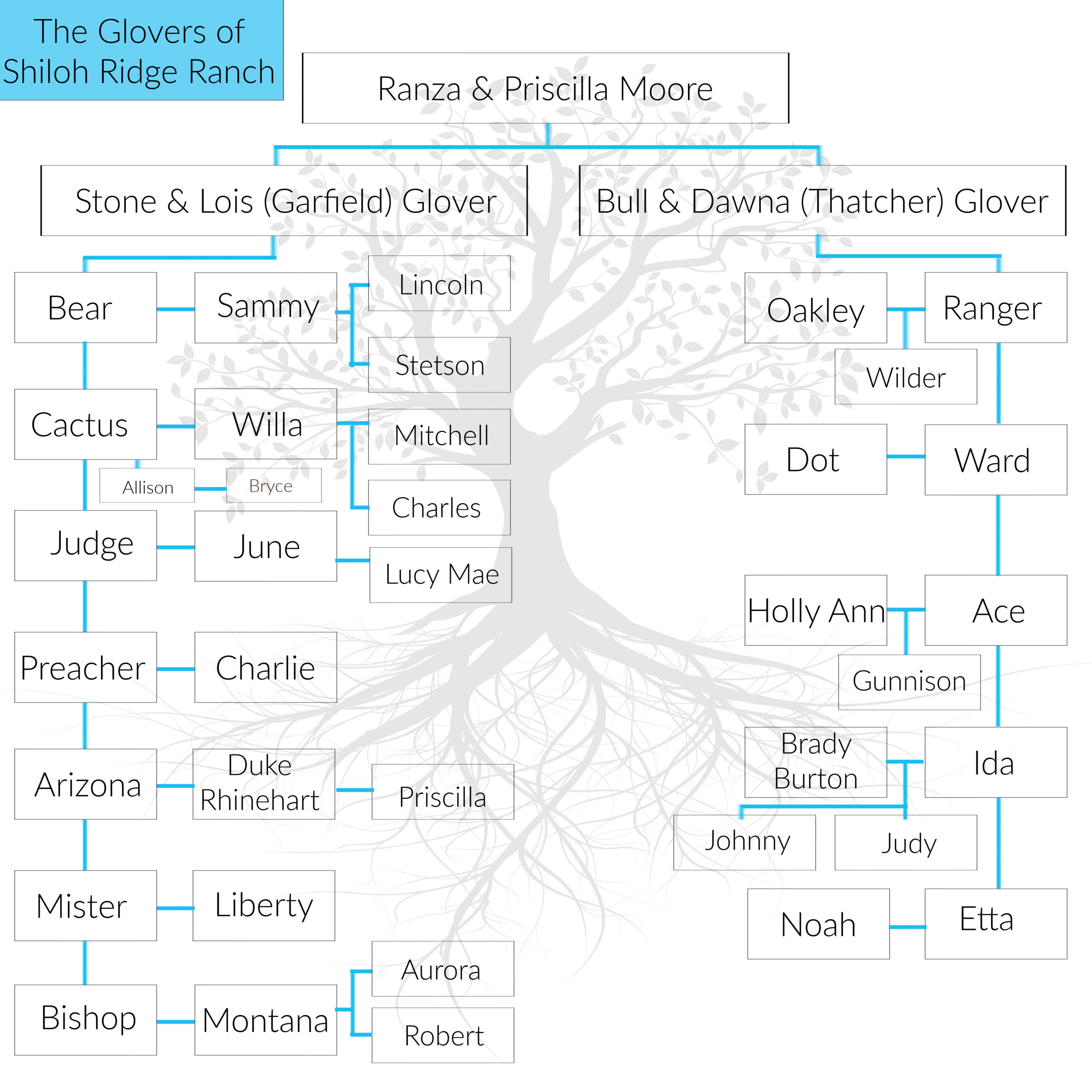 The Glover Family Tree (FINAL end of Book 6)
