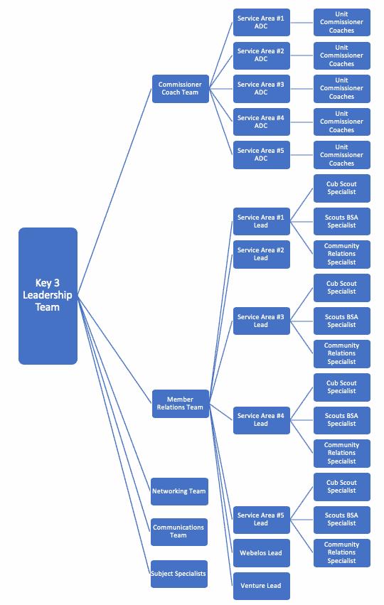District_Org_Chart_April2020