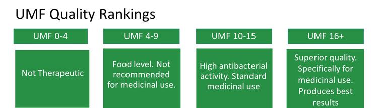 UMF quality scores for manuka honey