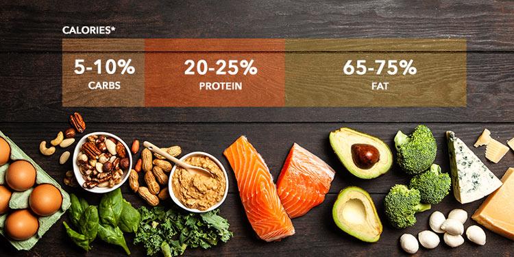 macronutrient basics of the ketogenic diet