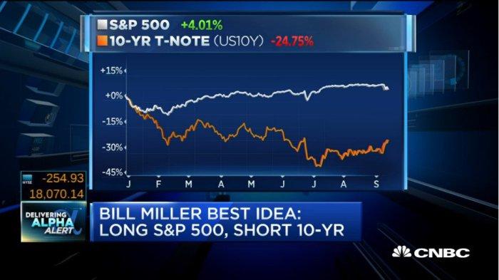 bill-miller-long-stocks-short-10-year
