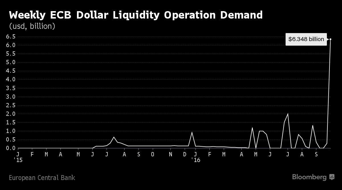 holger-usd-liquidity