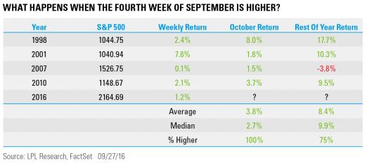 lpl-performance-after-4week-of-september