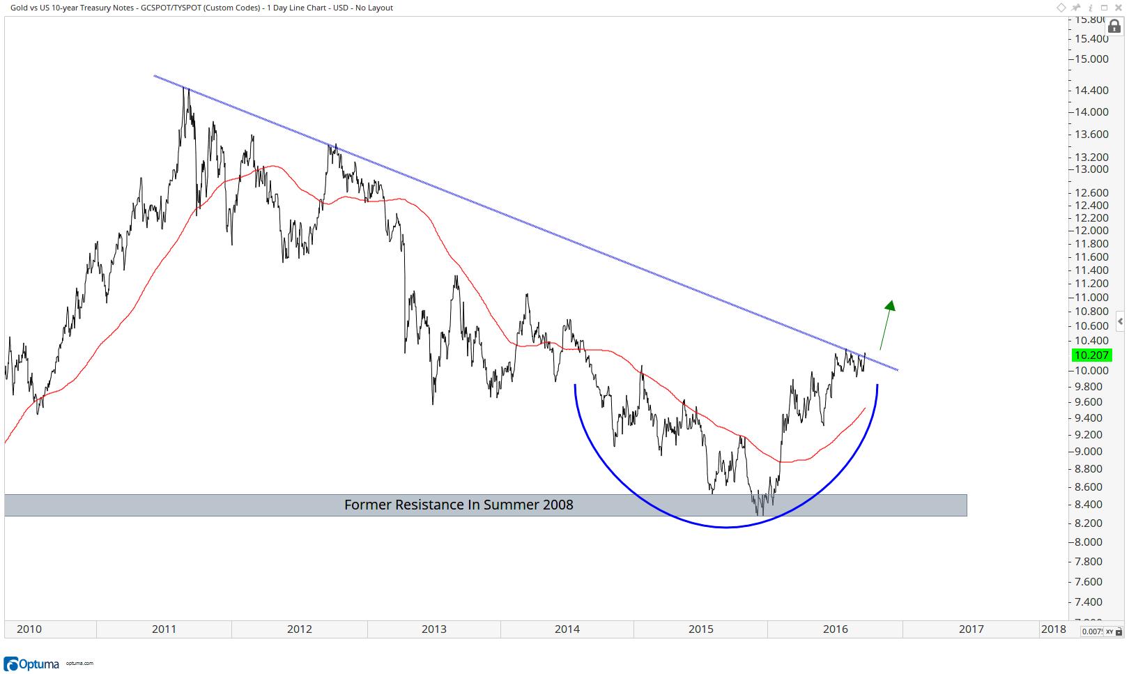 parets-gold-vs-treasuries