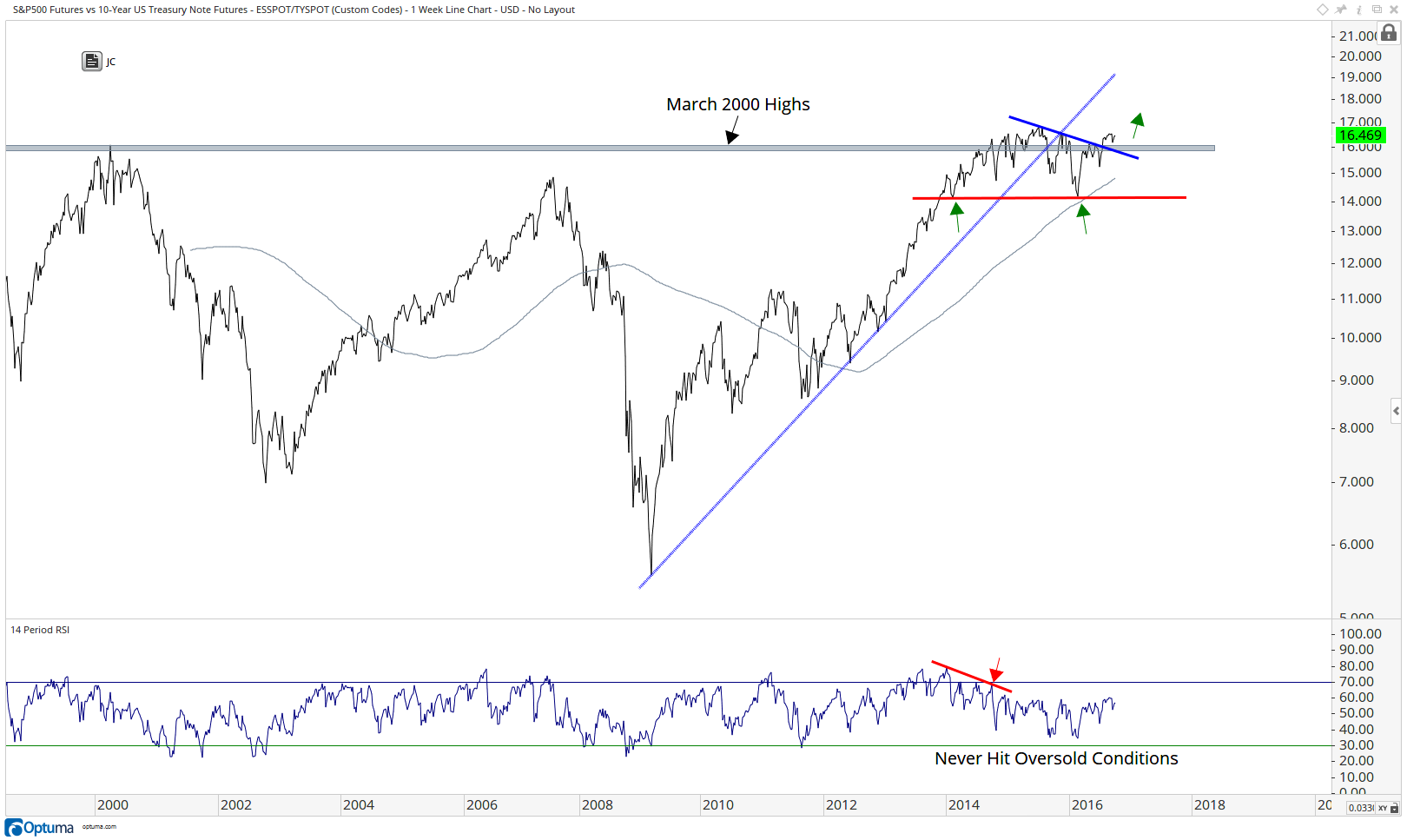 parets-sp500-vs-tbonds