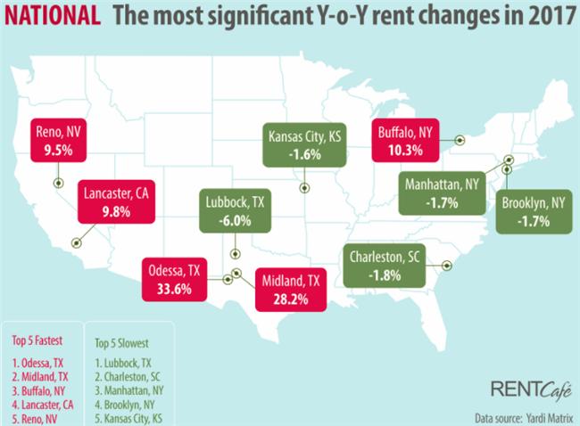 8 Ways the Rental Housing Market Changed In 2017