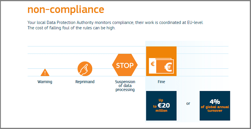 GDPR - Cost of Non Compliance