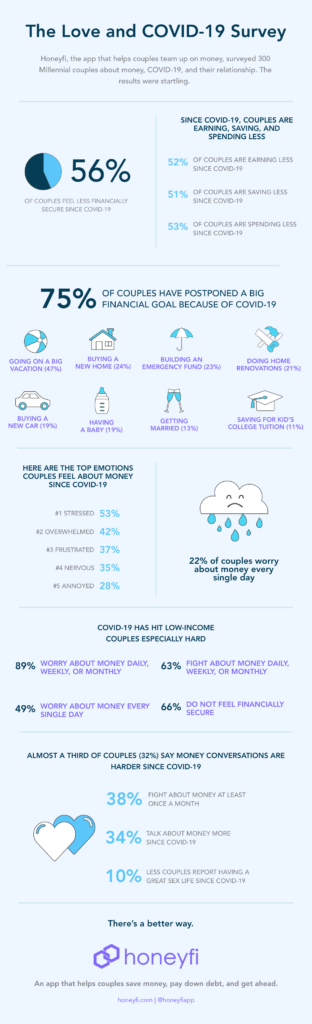 Infographic of the Love and COVID-19 Survey