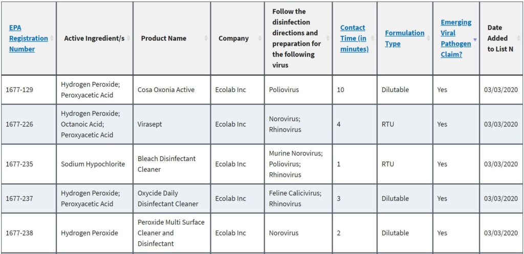 corona virus disinfectants list