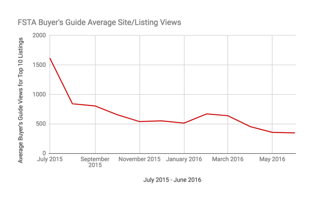 Buyer's Guide Site-Listing Views