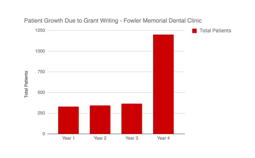 Patient Growth Chart Due to Grant Writing