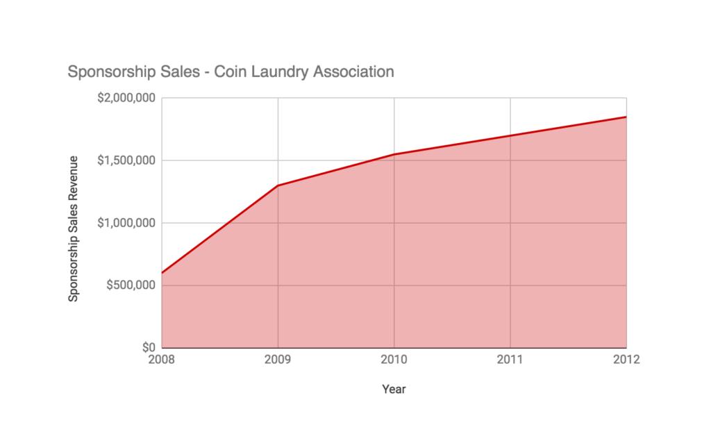 Sponsorship Sales Chart