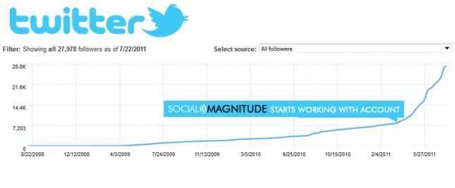 Twitter increase of Maloof Money Cup