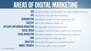 Areas of Digital Marketing for Small Business