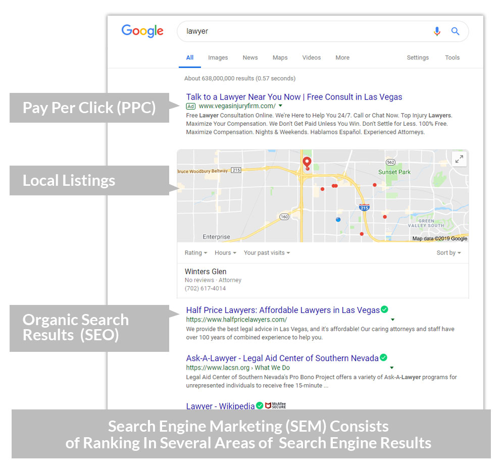Search Engine Marketing (SEM) COnsists of Ranking in several areas of search engine results including pay-per-click ads, local listings and organic search results.