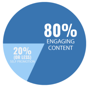 80% engaging content, 20% or less self-promotion