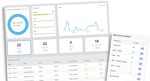 call tracking for marketing campaigns