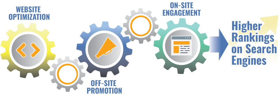 Gears of Search Engine Optimization. Website Optimization, Off-site Promotion, On-site engagement will lead to higher rankings on Google and other search engines