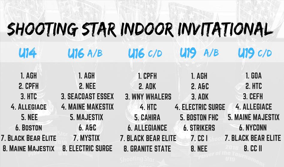 AGH, Central Penn & GOA Claim Inaugural Shooting Star Indoor Titles