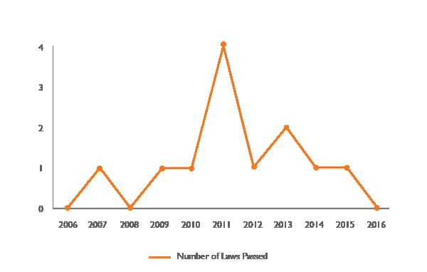 Credit report ban legislative trends chart