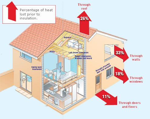 You Can Reduce Your Home S Heating And Cooling Costs Through Proper Insulation Air Sealing Techniques These Will Also Make More