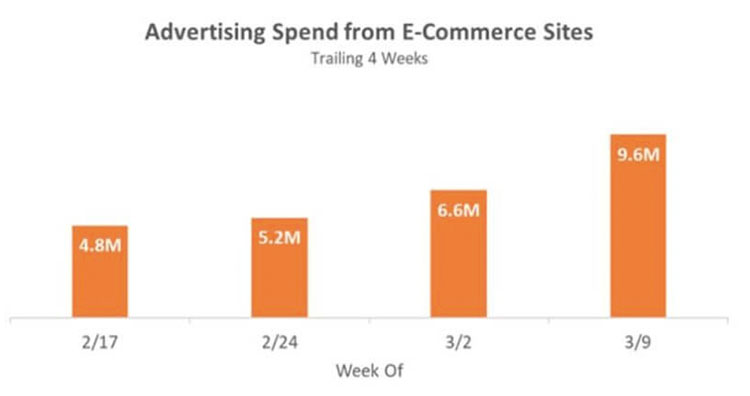 Advertising spend from e-commerce sites