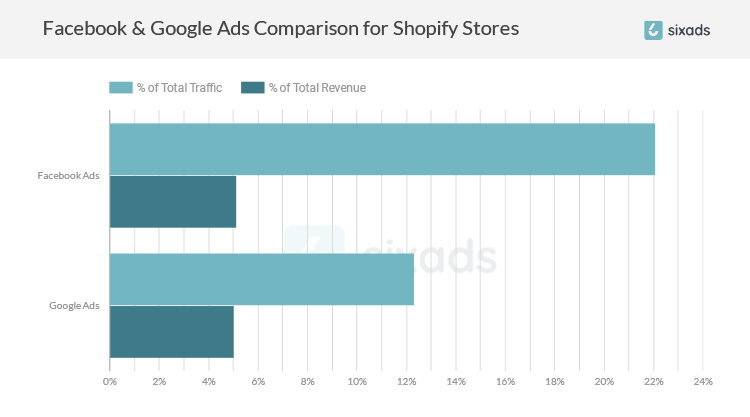 Facebook & Google Ads Comparison for Shopify Stores