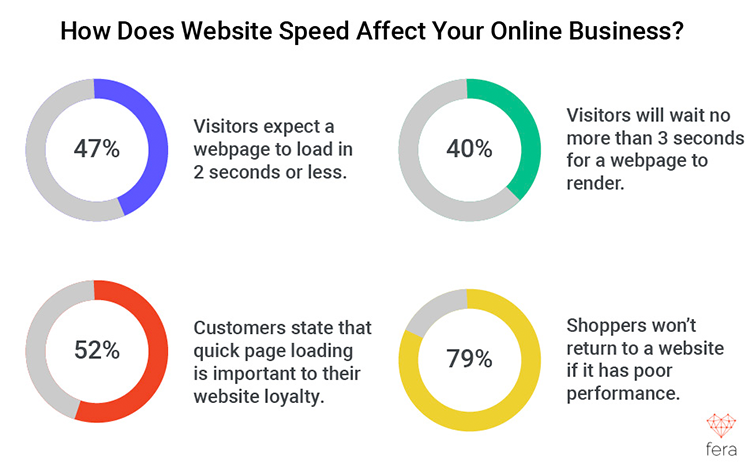 Website speed graphic