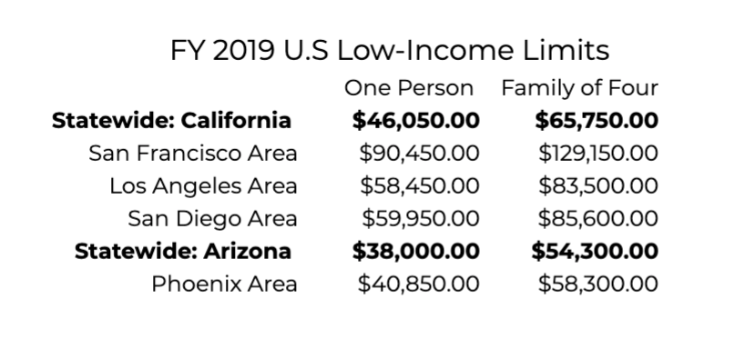 FY Low Income Limits Table