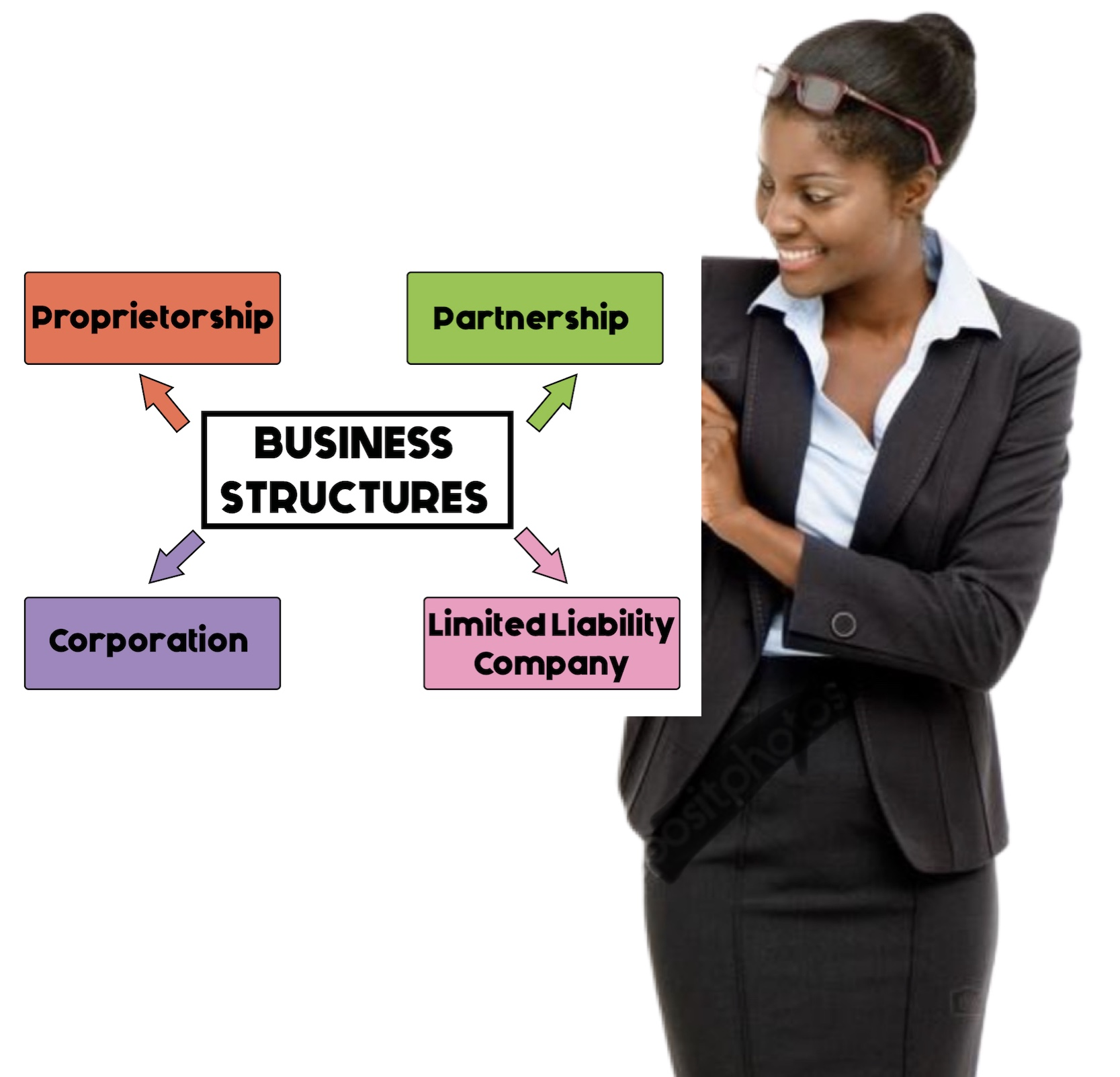 TTP Accounting Business Structure