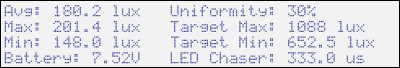 Isolight chart holder LED display statistics